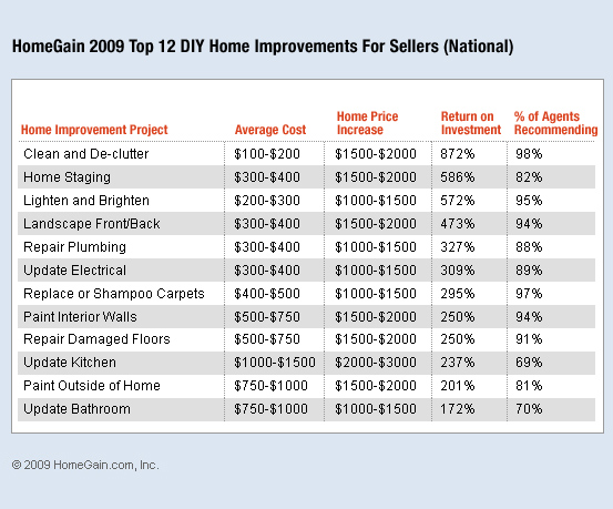 homegain release 2009 updated study on highest rosi for sellers staging is now 2 home. Black Bedroom Furniture Sets. Home Design Ideas